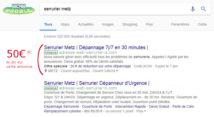 Selon l'occurrence Google facture jusqu'à 50€ la recherche « Serrurier Metz »